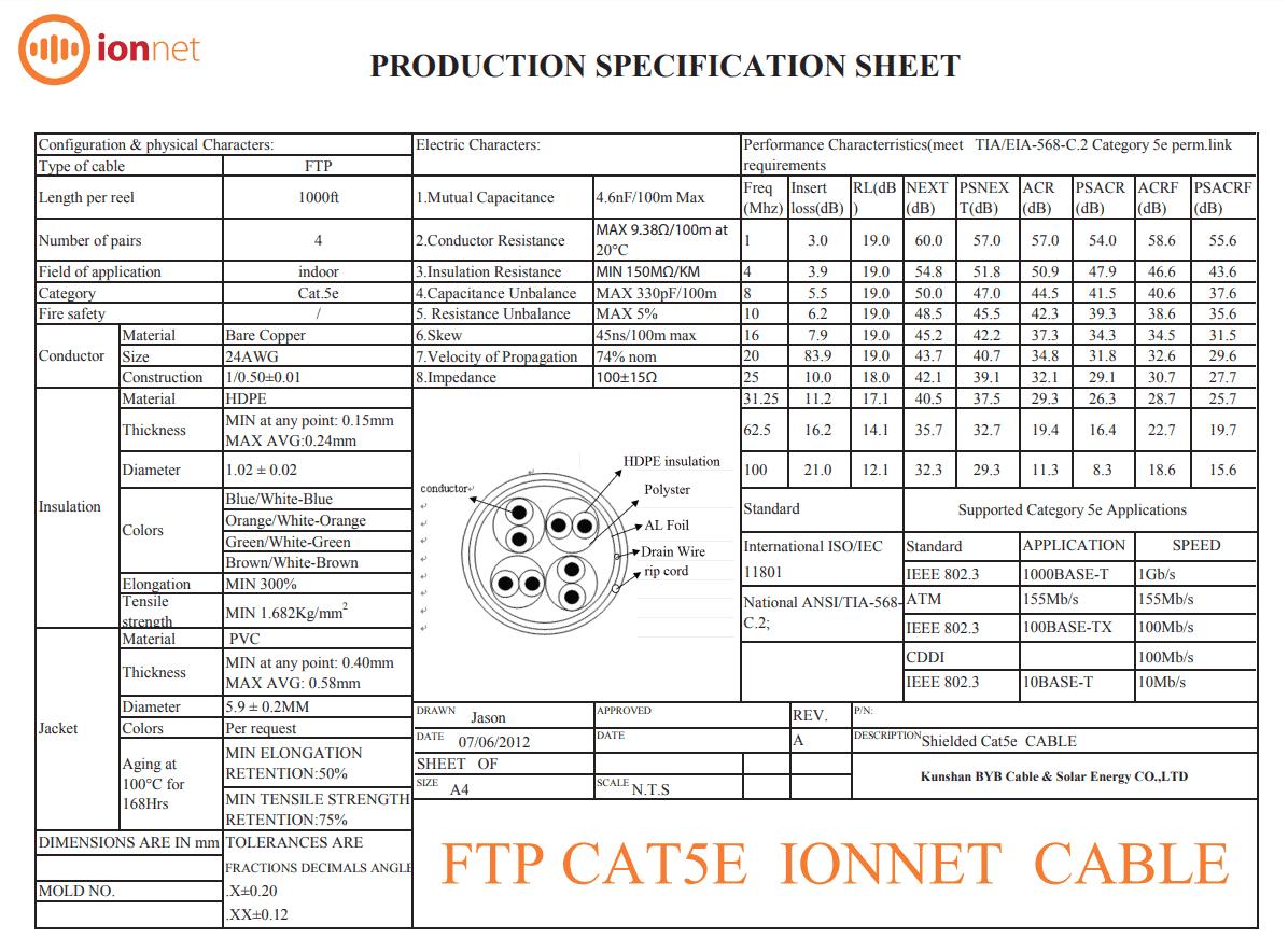 ftpcat5e 1